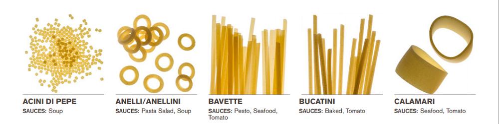Welke saus bij welke pasta 1