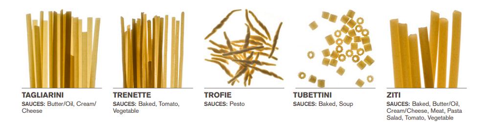Welke saus bij welke pasta 10