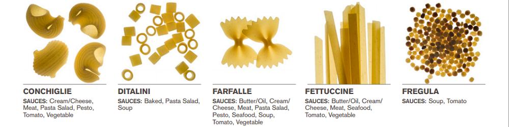Welke saus bij welke pasta 3