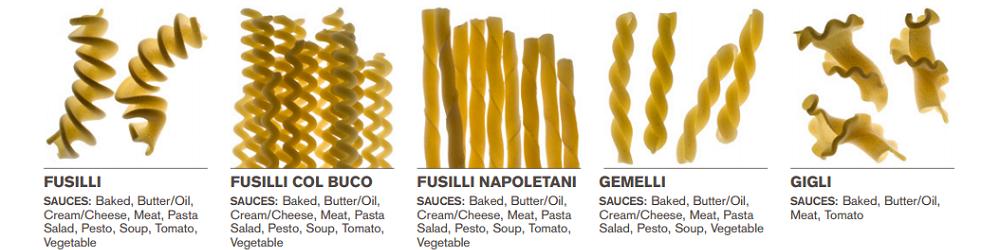Welke saus bij welke pasta 4