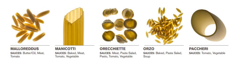 Welke saus bij welke pasta 6