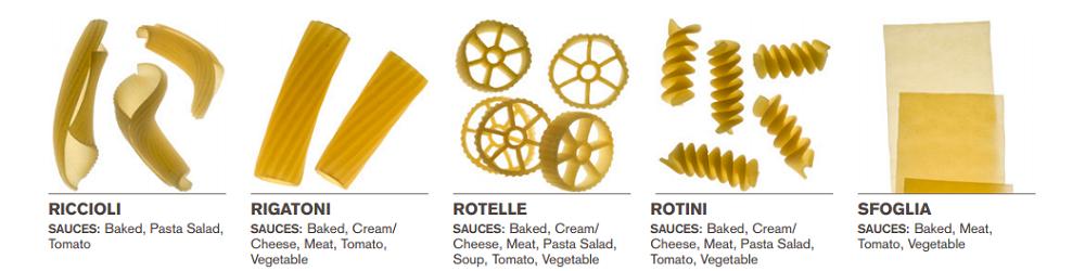 Welke saus bij welke pasta 8
