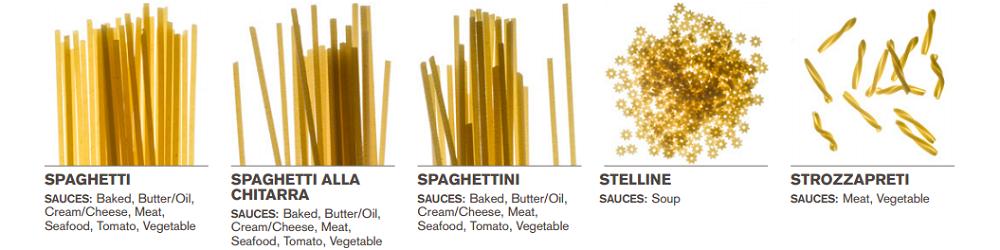Welke saus bij welke pasta 9